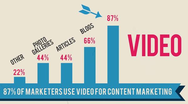 online marketing video ads