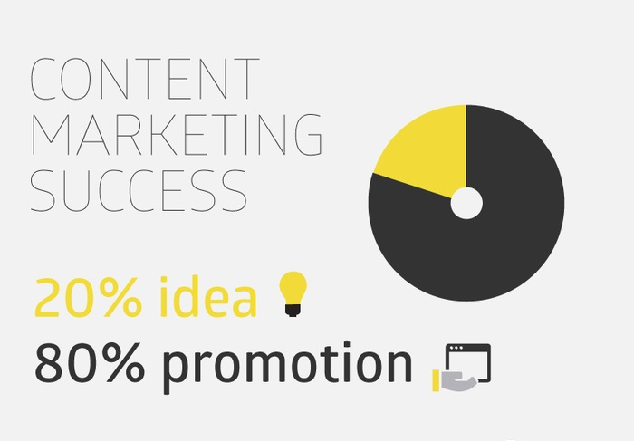 Quy luật 80 – 20 trong Content Marketing