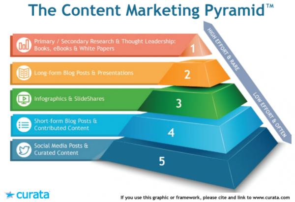thap content marketing